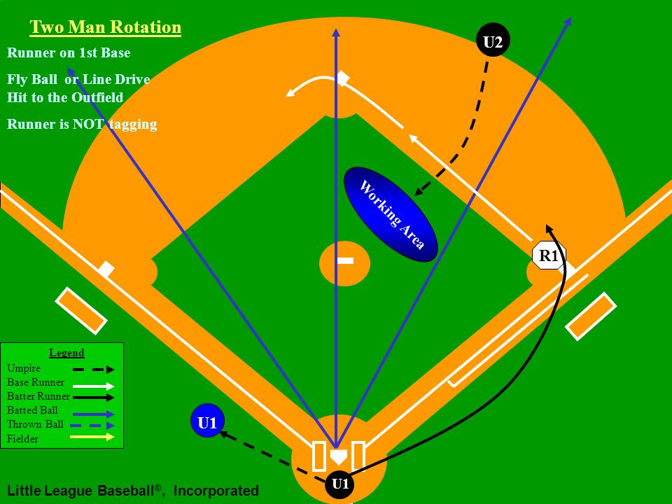 Legend Umpire Base Runner Batter Runner Batted Ball Thrown Ball Fielder Little League Baseball ®, Incorporated U1 Two Man Rotation R1 U2 Runner on 1st Base Fly Ball or Line Drive Hit to the Outfield Runner is NOT tagging