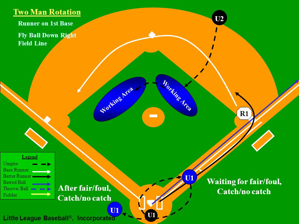 Legend Umpire Base Runner Batter Runner Batted Ball Thrown Ball Fielder Little League Baseball ®, Incorporated U1 Fly Ball Down Right Field Line Two Man Rotation R1 U2 Runner on 1st Base