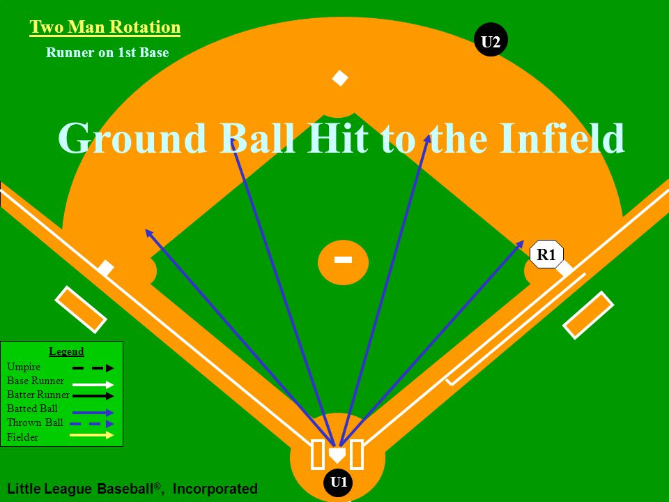 Legend Umpire Base Runner Batter Runner Batted Ball Thrown Ball Fielder Little League Baseball ®, Incorporated U1 Runner on 1st Base Fly Ball Down Right Field Line U1 Waiting for fair/foul, Catch/no catch After fair/foul, Catch/no catch Working Area Two Man Rotation R1 U2U1