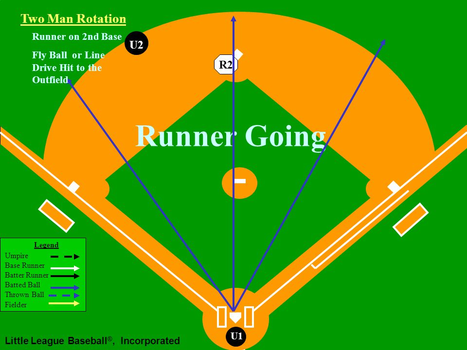 Legend Umpire Base Runner Batter Runner Batted Ball Thrown Ball Fielder Little League Baseball ®, Incorporated U1 U2 U1 Working Area Two Man Rotation R2 Runner on 2nd Base Fly Ball or Line Drive Hit to the Outfield Runner Tags
