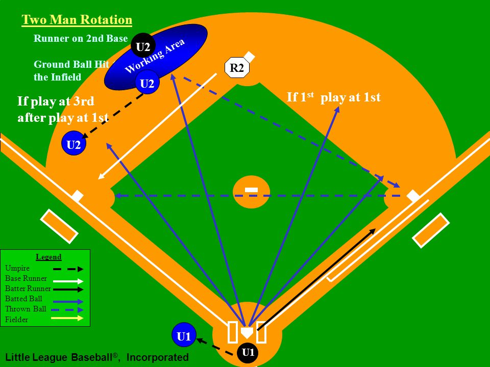 Legend Umpire Base Runner Batter Runner Batted Ball Thrown Ball Fielder Little League Baseball ®, Incorporated U1 Runner on 2nd Base Ground Ball Hit to the Infield U2 If 1 st play at 3rd Two Man Rotation R2 U2 Working Area