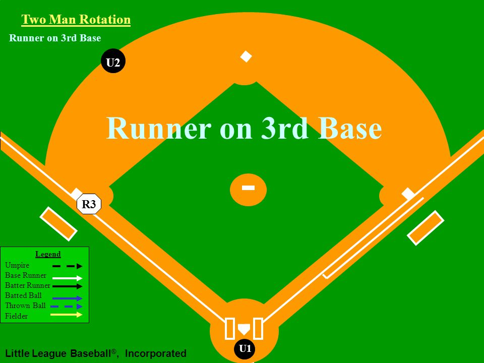 Legend Umpire Base Runner Batter Runner Batted Ball Thrown Ball Fielder Little League Baseball ®, Incorporated U1 Runner on 2nd Base Ground Ball Hit to the Infield U2 If 1 st play at 1st Working Area If play at 3rd after play at 1st Two Man Rotation R2 U2