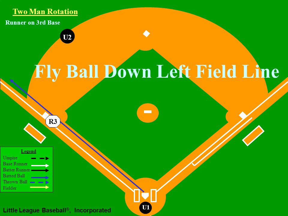 Legend Umpire Base Runner Batter Runner Batted Ball Thrown Ball Fielder Little League Baseball ®, Incorporated U1 Runner on 3rd Base Fly Ball or Line Drive Hit to the Outfield Two Man Rotation R3 U2