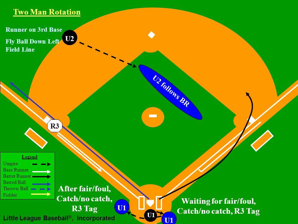 Legend Umpire Base Runner Batter Runner Batted Ball Thrown Ball Fielder Little League Baseball ®, Incorporated U1 U2 Two Man Rotation R3 Fly Ball Down Left Field Line Runner on 3rd Base