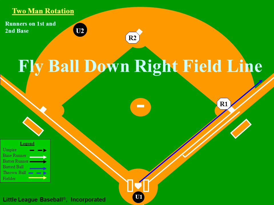 Legend Umpire Base Runner Batter Runner Batted Ball Thrown Ball Fielder Little League Baseball ®, Incorporated U1 Working Area U2U1 Two Man Rotation R2R1 Runners on 1st and 2nd Base Fly Ball or Line Drive Hit to the Outfield Clean hit, no tag