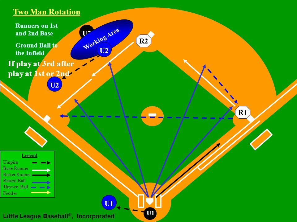 Legend Umpire Base Runner Batter Runner Batted Ball Thrown Ball Fielder Little League Baseball ®, Incorporated U1 Runners on 1st and 2nd Base U2 Ground Ball to the Infield Two Man Rotation R2R1