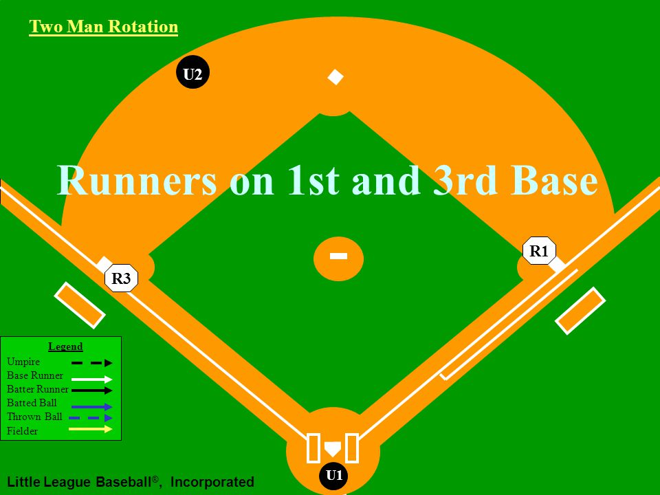 Legend Umpire Base Runner Batter Runner Batted Ball Thrown Ball Fielder Little League Baseball ®, Incorporated U1 U2U1U2 Runners on 1st and 2nd Base Ground Ball to the Infield If play at 3rd after play at 1st or 2nd Working Area Two Man Rotation R2R1 U2