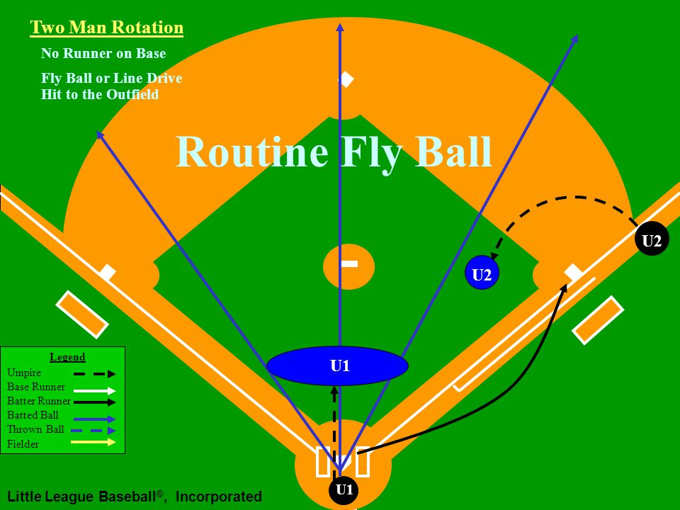 Legend Umpire Base Runner Batter Runner Batted Ball Thrown Ball Fielder Little League Baseball ®, Incorporated U1 No Runner on Base Fly Ball Down Right Field Line U1 Waiting for fair/foul, Catch/no catch After fair/foul, Catch/no catch Two Man Rotation U2