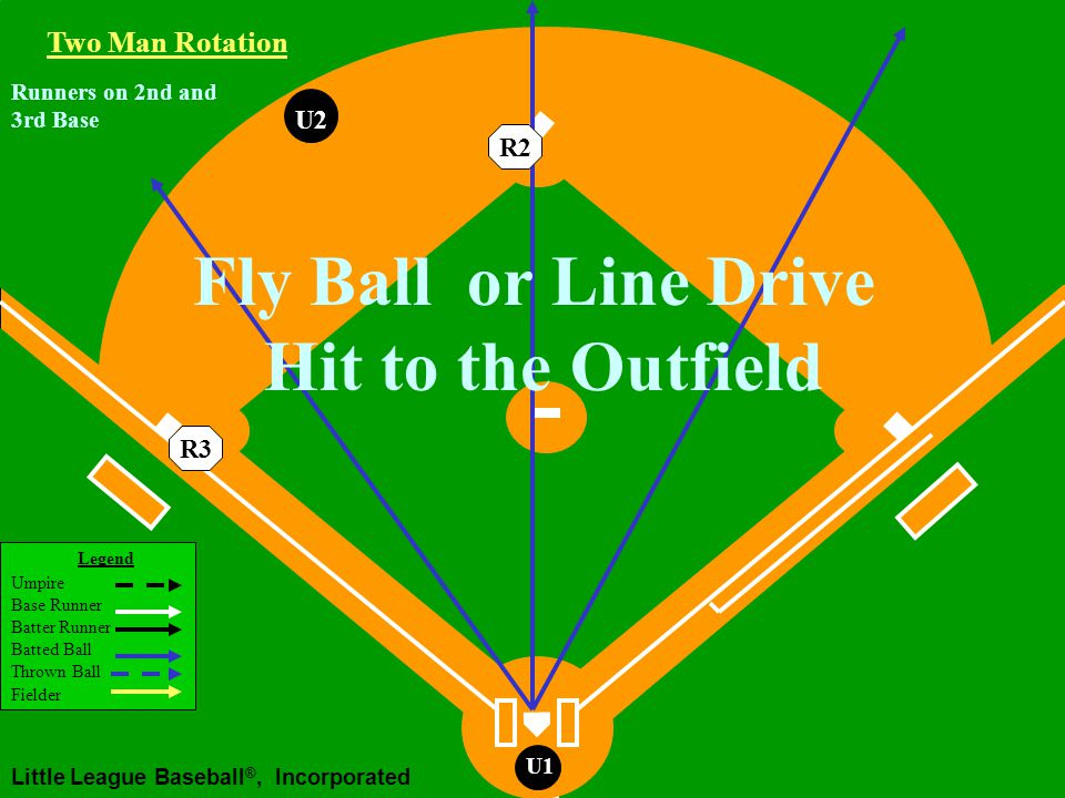 Legend Umpire Base Runner Batter Runner Batted Ball Thrown Ball Fielder Little League Baseball ®, Incorporated U1 Runners on 2nd and 3rd Base U2 R2R3 Two Man Rotation