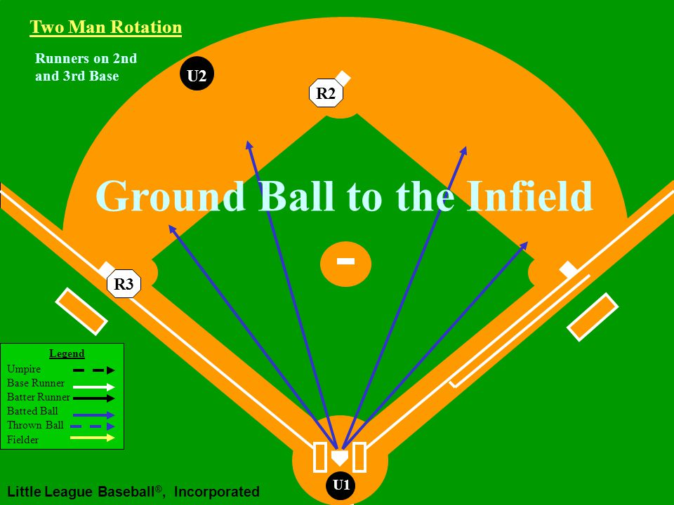 Legend Umpire Base Runner Batter Runner Batted Ball Thrown Ball Fielder Little League Baseball ®, Incorporated U1 U2U1 Two Man Rotation R3R2 Working Area Runners on 2nd and 3rd Base Fly Ball or Line Drive Hit to the Outfield Catch/no catch, R3 Tag