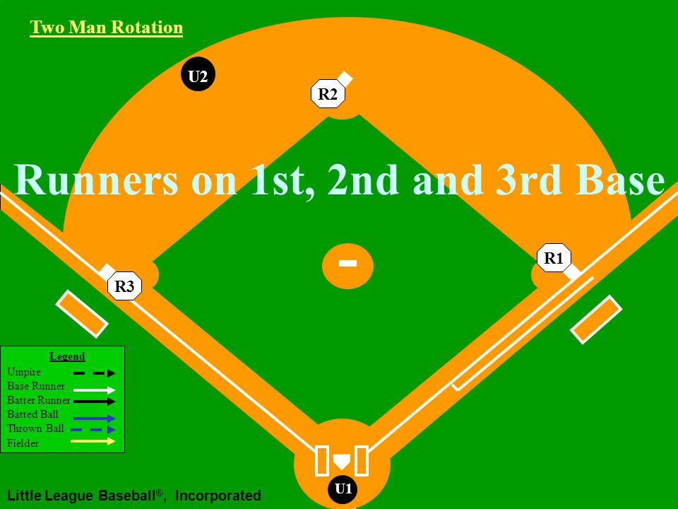 Legend Umpire Base Runner Batter Runner Batted Ball Thrown Ball Fielder Little League Baseball ®, Incorporated U1 U2U1 Runners on 2nd and 3rd Base Ground Ball to the Infield U2 Working Area Two Man Rotation R3R2