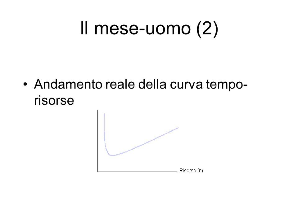 Il mese-uomo (2) Andamento reale della curva tempo- risorse