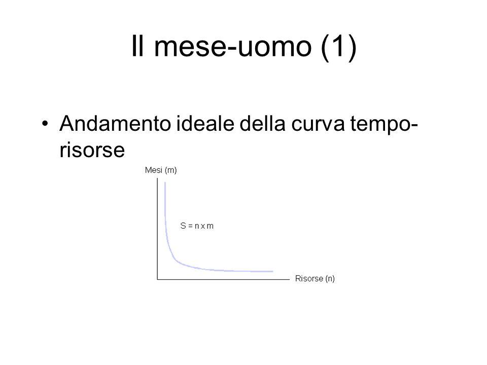 Il mese-uomo (1) Andamento ideale della curva tempo- risorse