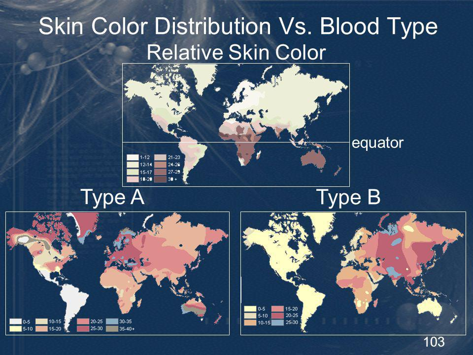 103 Skin Color Distribution Vs. Blood Type Type A Type B Relative Skin Color equator