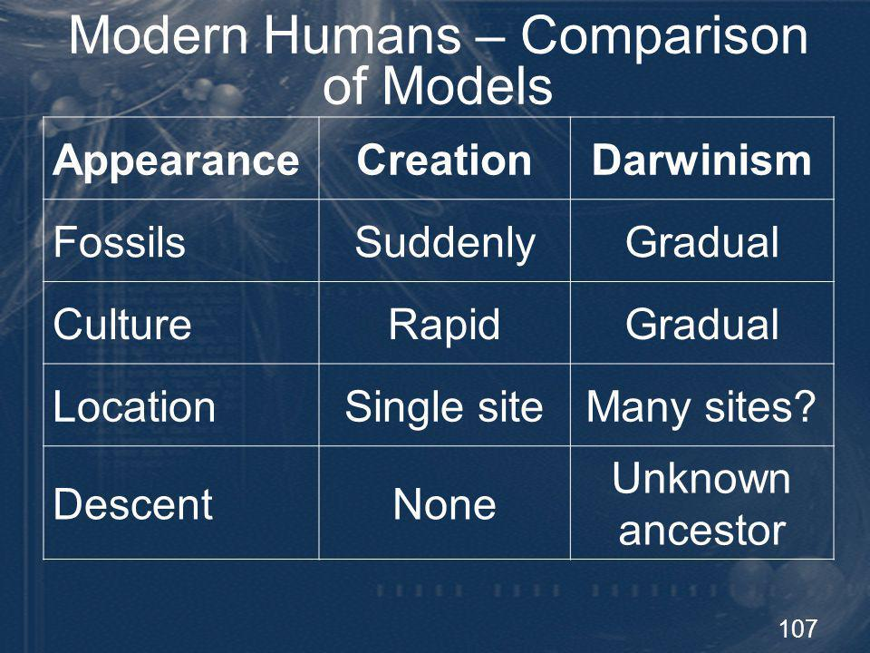 107 Modern Humans – Comparison of Models AppearanceCreationDarwinism FossilsSuddenlyGradual CultureRapidGradual LocationSingle siteMany sites? Descent