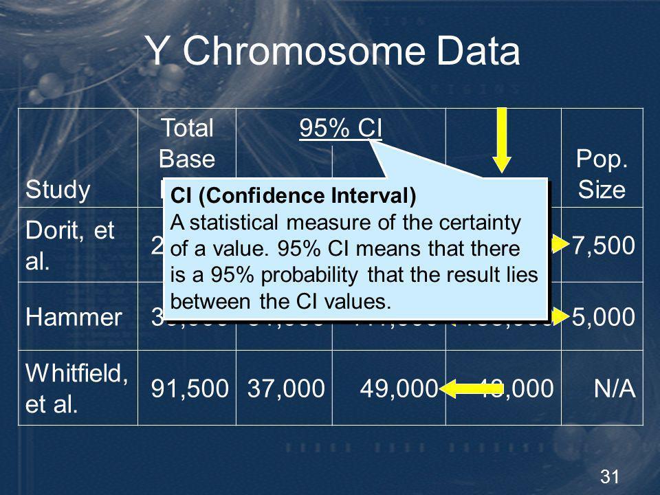 31 Y Chromosome Data Study Total Base Pairs 95% CI Mean Pop. Size LowerUpper Dorit, et al. 27,7020800,000270,0007,500 Hammer39,00051,000411,000188,000