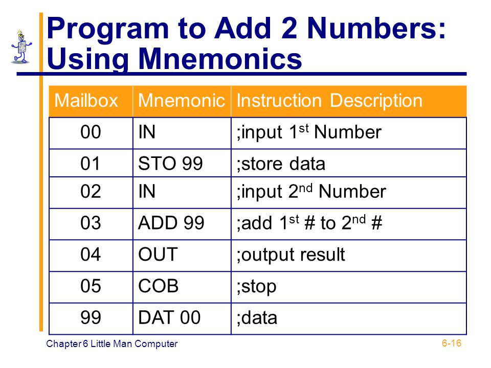 Chapter 6 Little Man Computer 6-16 Program to Add 2 Numbers: Using Mnemonics MailboxMnemonicInstruction Description 00IN;input 1 st Number 01STO 99;st
