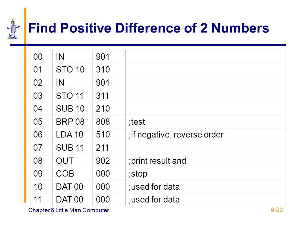 Chapter 6 Little Man Computer 6-20 Find Positive Difference of 2 Numbers 00IN901 01STO 10310 02IN901 03STO 11311 04SUB 10210 05BRP 08808;test 06LDA 10
