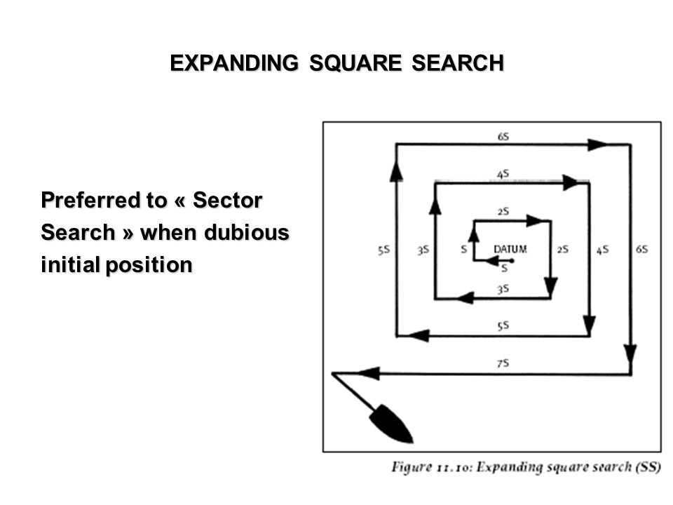 Preferred to « Sector Search » when dubious initial position