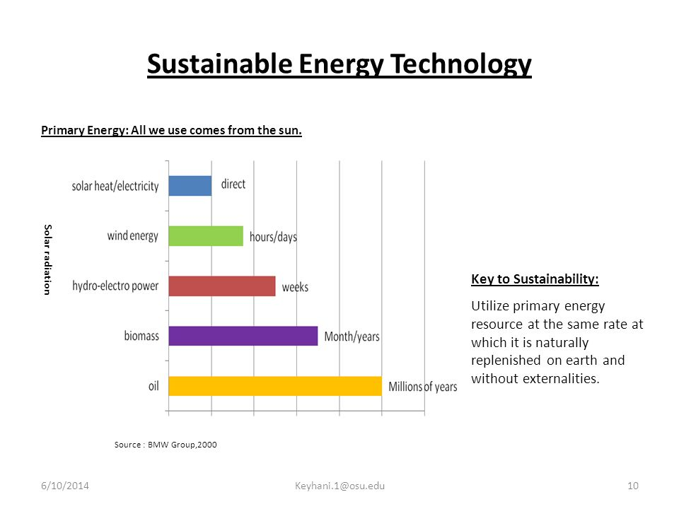 Sustainable Energy Technology Primary Energy: All we use comes from the sun.
