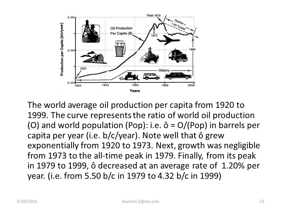 The world average oil production per capita from 1920 to 1999.
