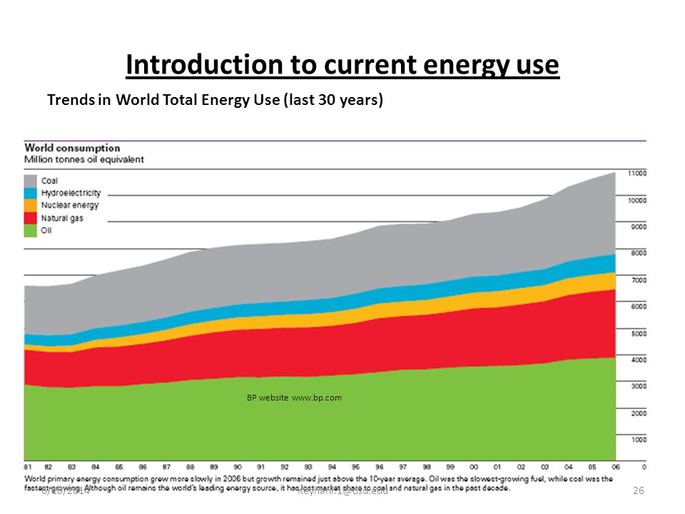 Introduction to current energy use Trends in World Total Energy Use (last 30 years) BP website www.bp.com 6/10/201426Keyhani.1@osu.edu