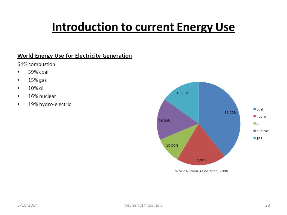 Introduction to current Energy Use World Energy Use for Electricity Generation 64% combustion 39% coal 15% gas 10% oil 16% nuclear 19% hydro-electric World Nuclear Association, 2008 6/10/201428Keyhani.1@osu.edu