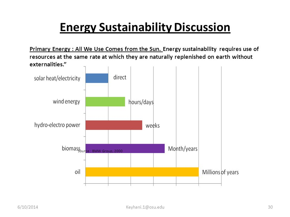Energy Sustainability Discussion Primary Energy : All We Use Comes from the Sun.