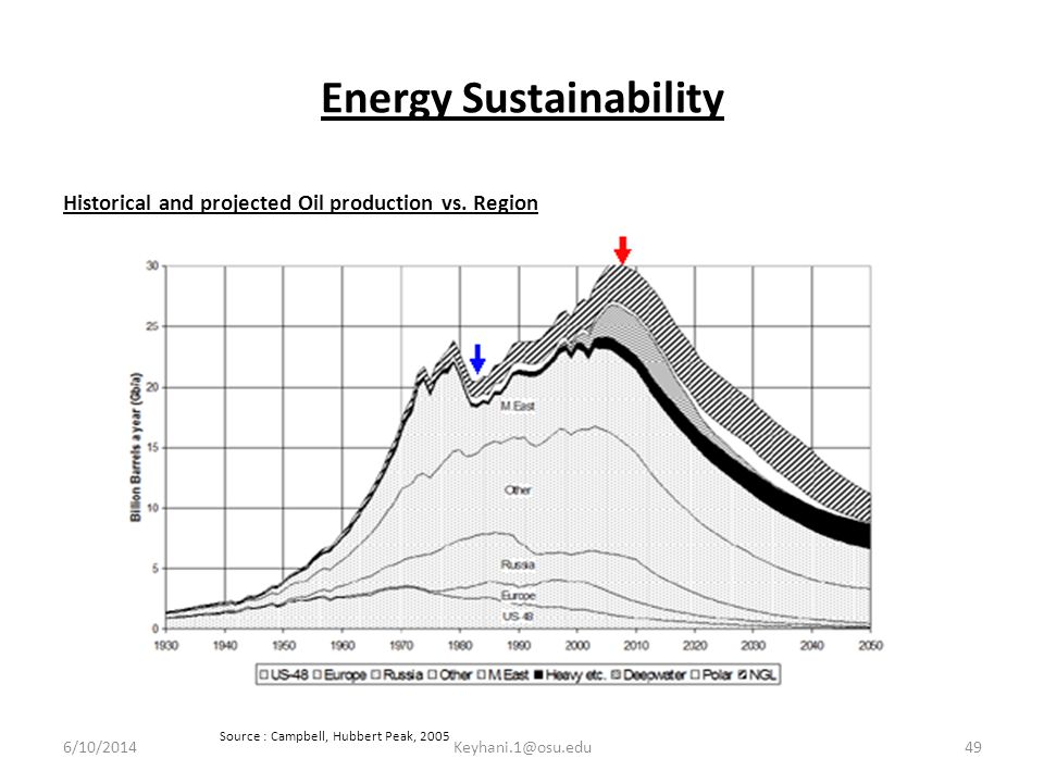 Energy Sustainability Historical and projected Oil production vs.