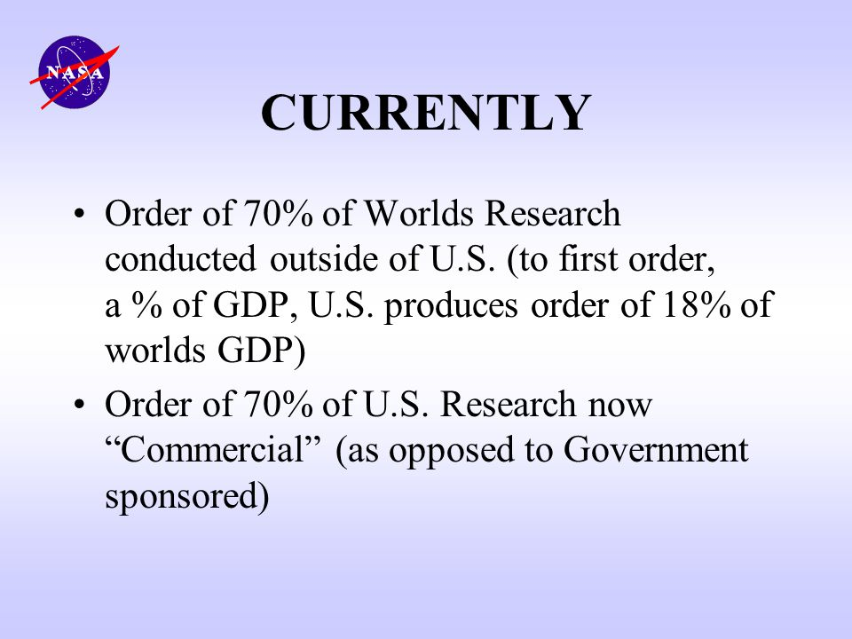 CURRENTLY Order of 70% of Worlds Research conducted outside of U.S. (to first order, a % of GDP, U.S. produces order of 18% of worlds GDP) Order of 70