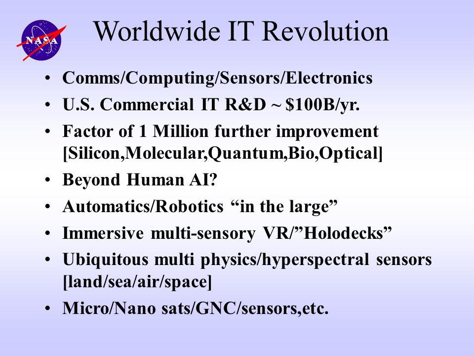 Worldwide IT Revolution Comms/Computing/Sensors/Electronics U.S. Commercial IT R&D ~ $100B/yr. Factor of 1 Million further improvement [Silicon,Molecu