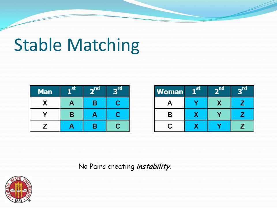 Stable Matching Z Y X Man A B A 1 st B A B 2 nd C C C 3 rd C B A Woman X X Y 1 st Y Y X 2 nd Z Z Z 3 rd No Pairs creating instability.