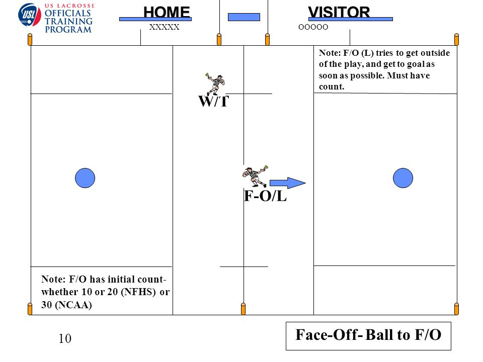 10HOMEVISITOR XXXXXOOOOO Note: F/O (L) tries to get outside of the play, and get to goal as soon as possible. Must have count. Face-Off- Ball to F/O F