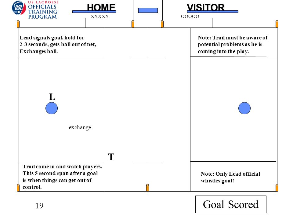 19HOMEVISITOR XXXXXOOOOO L T Lead signals goal, hold for 2-3 seconds, gets ball out of net, Exchanges ball.