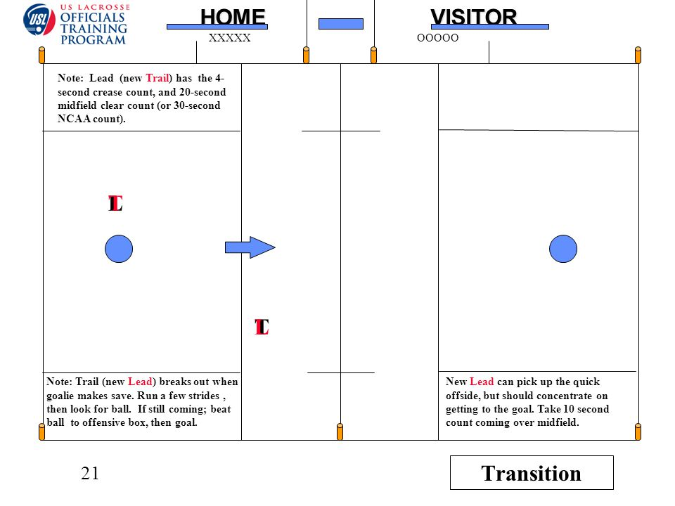 21HOMEVISITOR XXXXXOOOOO T L Note: Trail (new Lead) breaks out when goalie makes save.