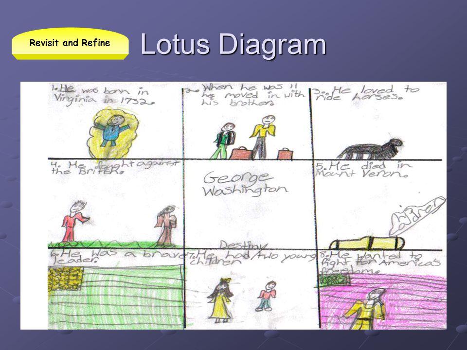 Lotus Diagram Revisit and Refine