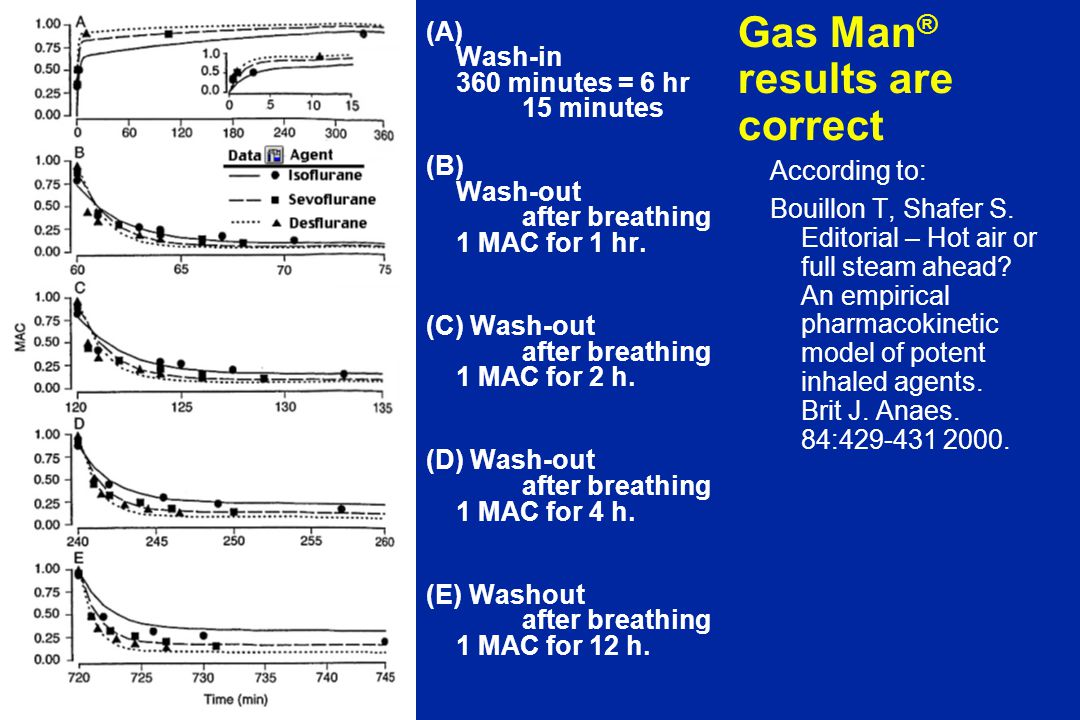 Gas Man ® results are correct (A) Wash-in 360 minutes = 6 hr 15 minutes (B) Wash-out after breathing 1 MAC for 1 hr.