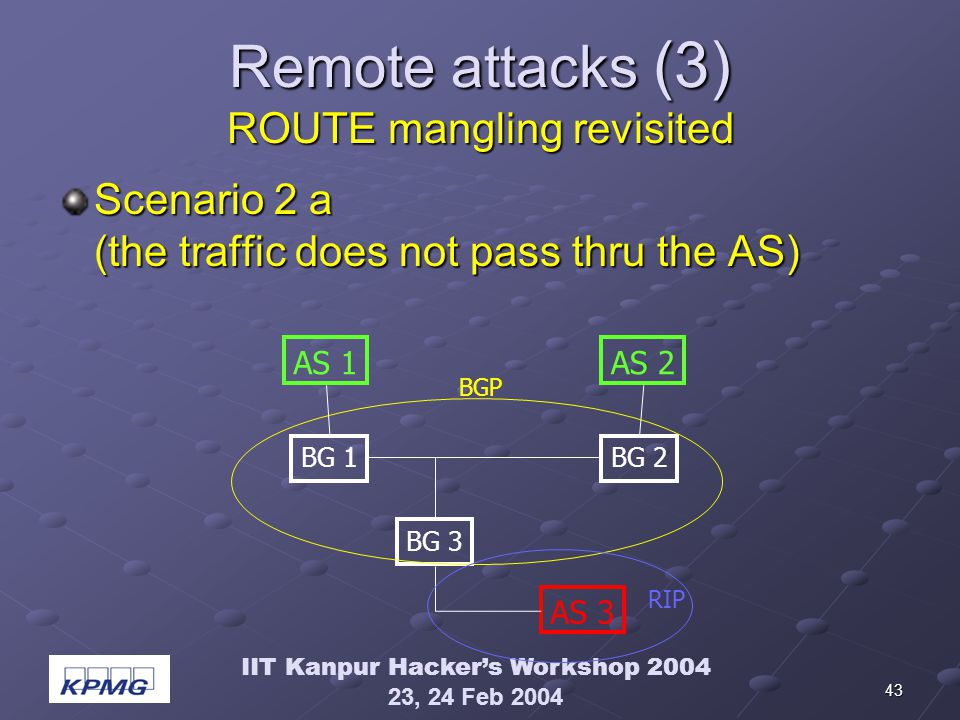 IIT Kanpur Hackers Workshop 2004 23, 24 Feb 2004 43 Remote attacks (3) ROUTE mangling revisited Scenario 2 a (the traffic does not pass thru the AS) AS 1AS 2 BG 1BG 2 BG 3 AS 3 BGP RIP