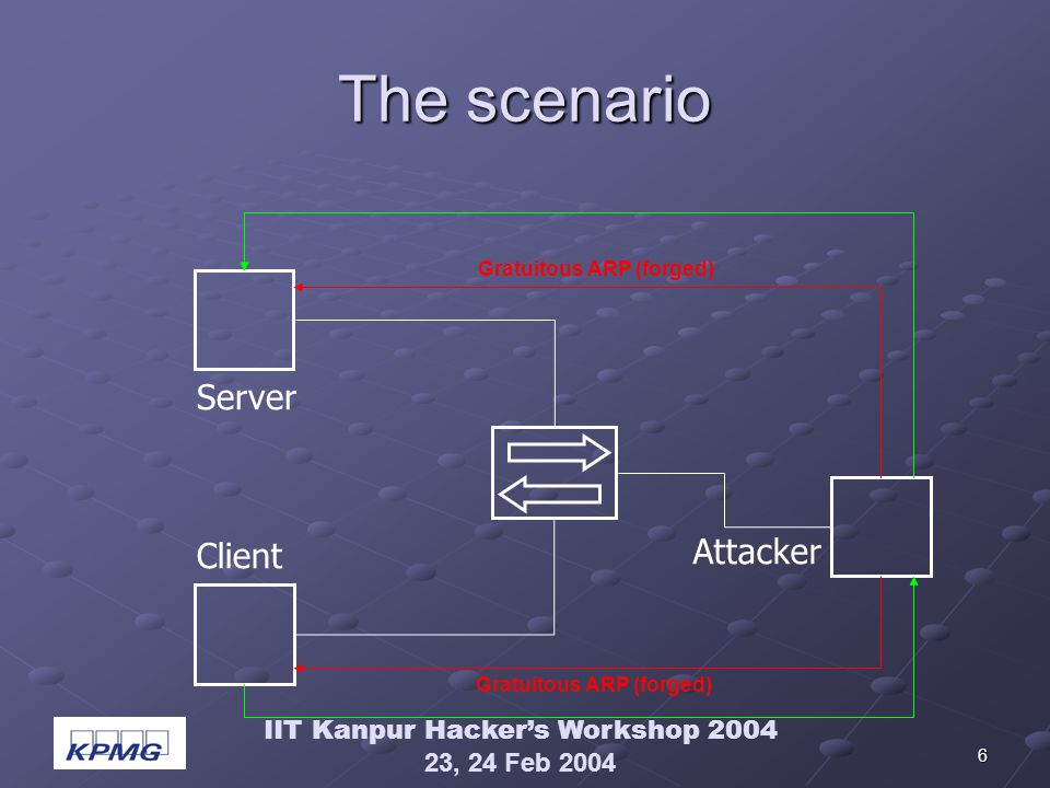 IIT Kanpur Hackers Workshop 2004 23, 24 Feb 2004 6 The scenario Server Client Attacker Gratuitous ARP (forged)