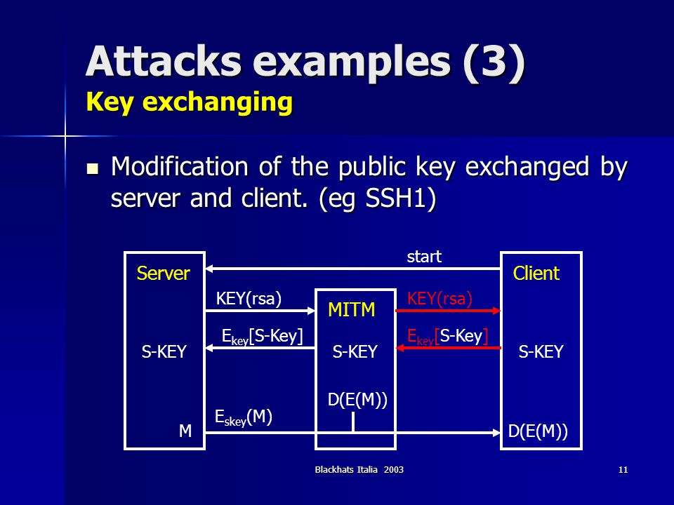 Blackhats Italia 200311 Attacks examples (3) Key exchanging Modification of the public key exchanged by server and client. (eg SSH1) Modification of t