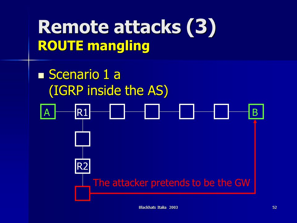 Blackhats Italia 200353 Remote attacks (3) ROUTE mangling Scenario 1 b (IGRP inside the AS) Scenario 1 b (IGRP inside the AS) ABR1 R2 R3