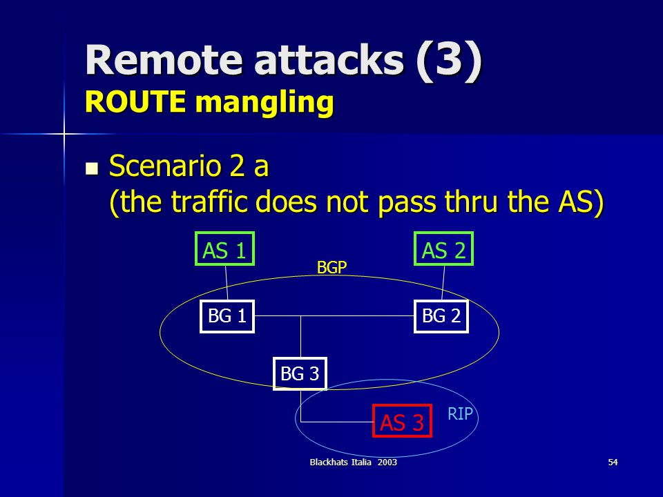 Blackhats Italia 200354 Remote attacks (3) ROUTE mangling Scenario 2 a (the traffic does not pass thru the AS) Scenario 2 a (the traffic does not pass
