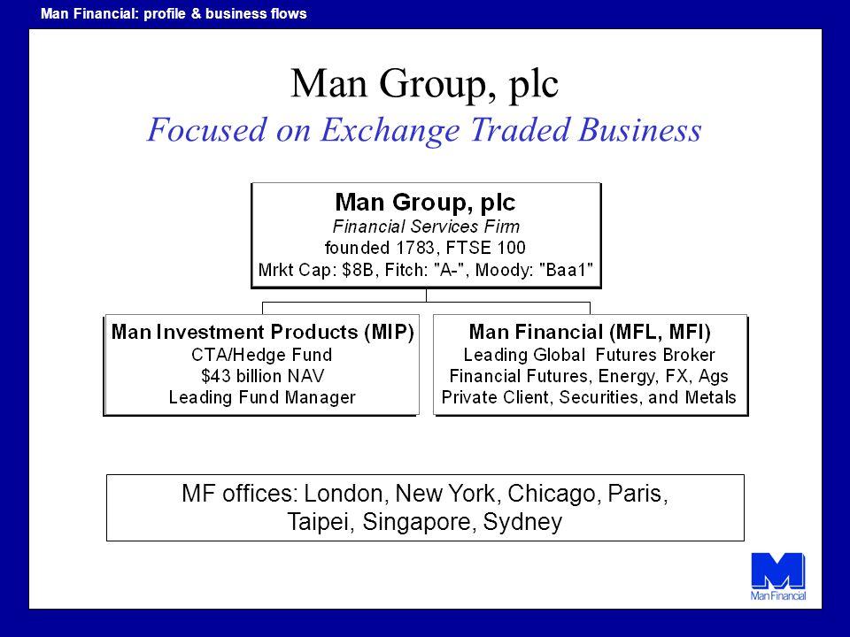 MF offices: London, New York, Chicago, Paris, Taipei, Singapore, Sydney Man Group, plc Focused on Exchange Traded Business Man Financial: profile & bu