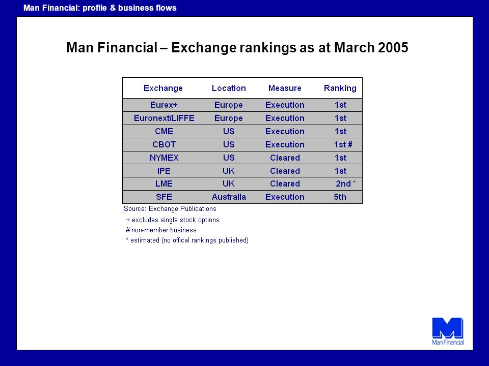 Man Financial – Exchange rankings as at March 2005 Man Financial: profile & business flows