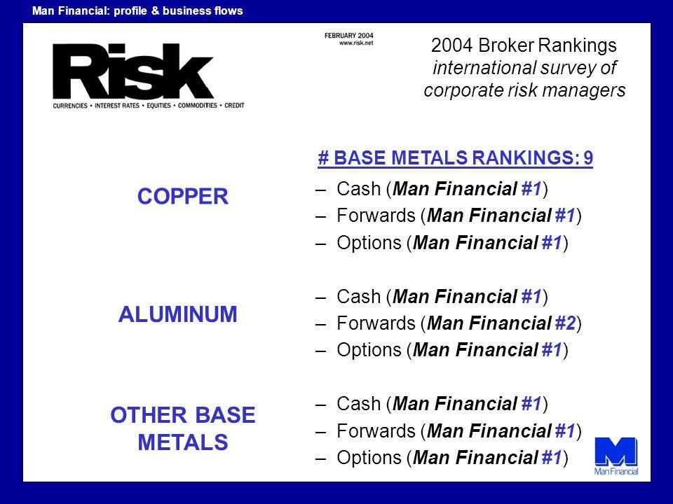 2004 Broker Rankings international survey of corporate risk managers –Cash (Man Financial #1) –Forwards (Man Financial #1) –Options (Man Financial #1)