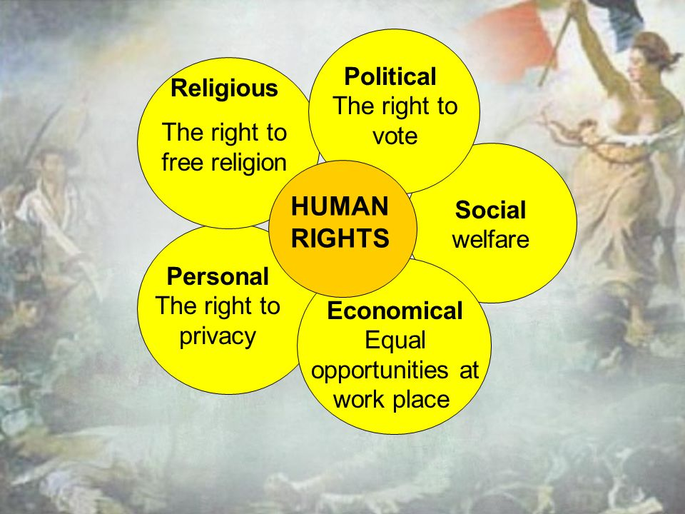 Religious The right to free religion HUMAN RIGHTS Economical Equal opportunities at work place Social welfare Political The right to vote Personal The right to privacy