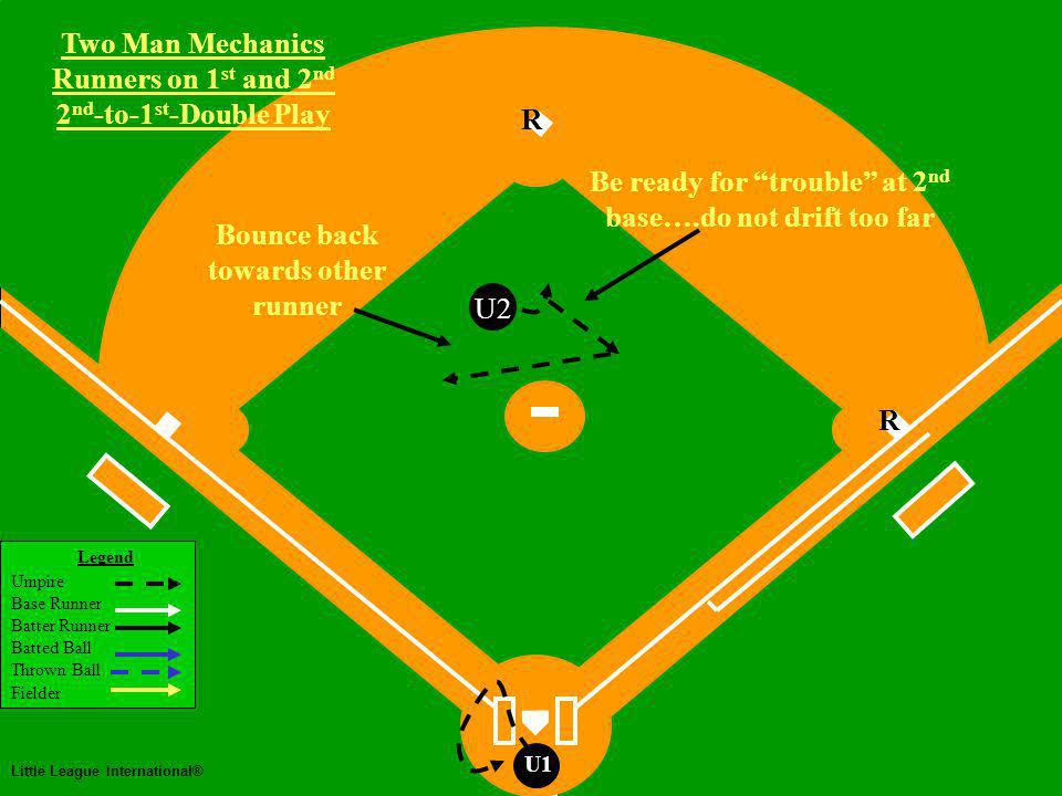 Two Man Mechanics Legend Umpire Base Runner Batter Runner Batted Ball Thrown Ball Fielder Little League International® U1 Two Man Mechanics Runners on 1 st and 2 nd 2 nd -to-1 st -Double Play U2 Be ready for trouble at 2 nd base….do not drift too far Bounce back towards other runner R R