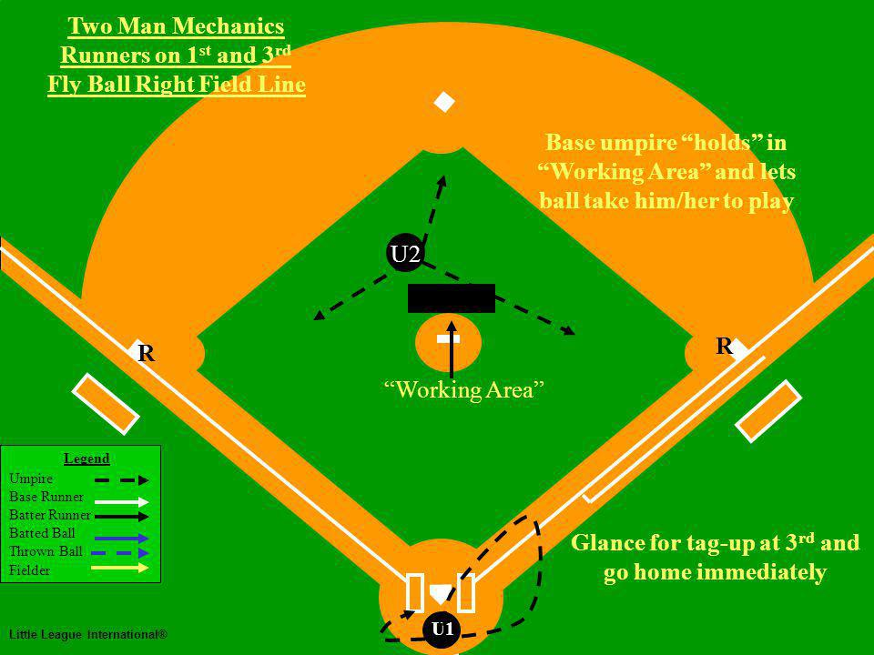 Two Man Mechanics Legend Umpire Base Runner Batter Runner Batted Ball Thrown Ball Fielder Little League International® U1 Two Man Mechanics Runners on 1 st and 3 rd Fly Ball Right Field Line U2 Base umpire holds in Working Area and lets ball take him/her to play Working Area Glance for tag-up at 3 rd and go home immediately R R