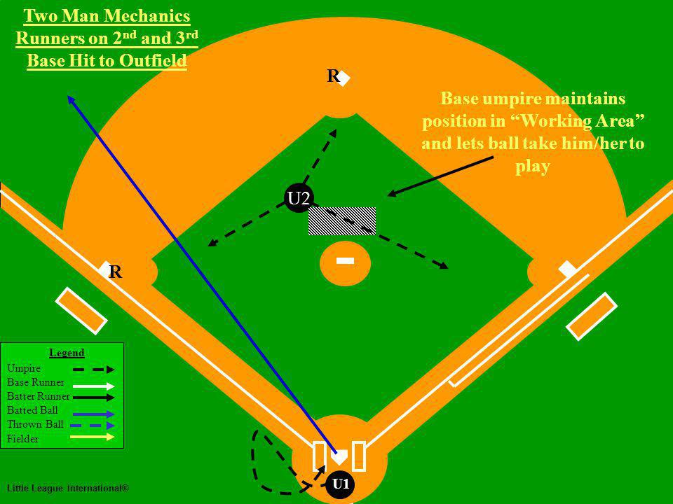 Two Man Mechanics Legend Umpire Base Runner Batter Runner Batted Ball Thrown Ball Fielder Little League International® U1 Two Man Mechanics Runners on 2 nd and 3 rd Fly Ball to Centerfield Runners Tag and Advance U2 Plate umpire watches tag-up at 3 rd and goes home immediately R R Base umpire watches catch/no catch Base umpire has tag at 2nd