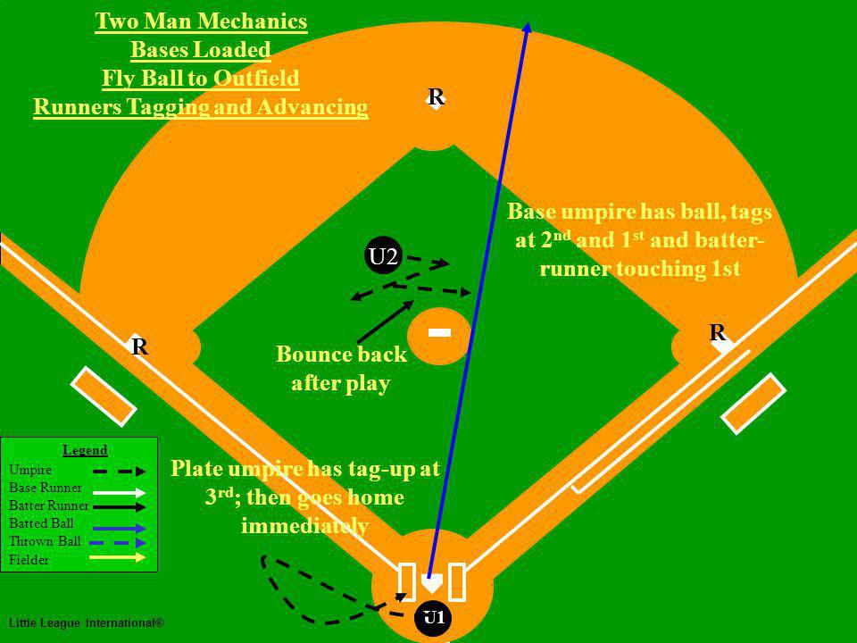 Two Man Mechanics Legend Umpire Base Runner Batter Runner Batted Ball Thrown Ball Fielder Little League International® U1 Two Man Mechanics Bases Loaded Fly Ball to Outfield Runners Tagging and Advancing U2 Bounce back after play Base umpire has ball, tags at 2 nd and 1 st and batter- runner touching 1st R R R Plate umpire has tag-up at 3 rd ; then goes home immediately
